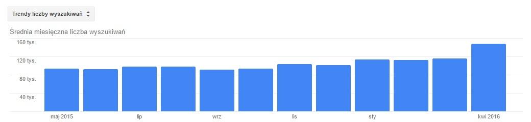 planer słów kluczowych google trendy