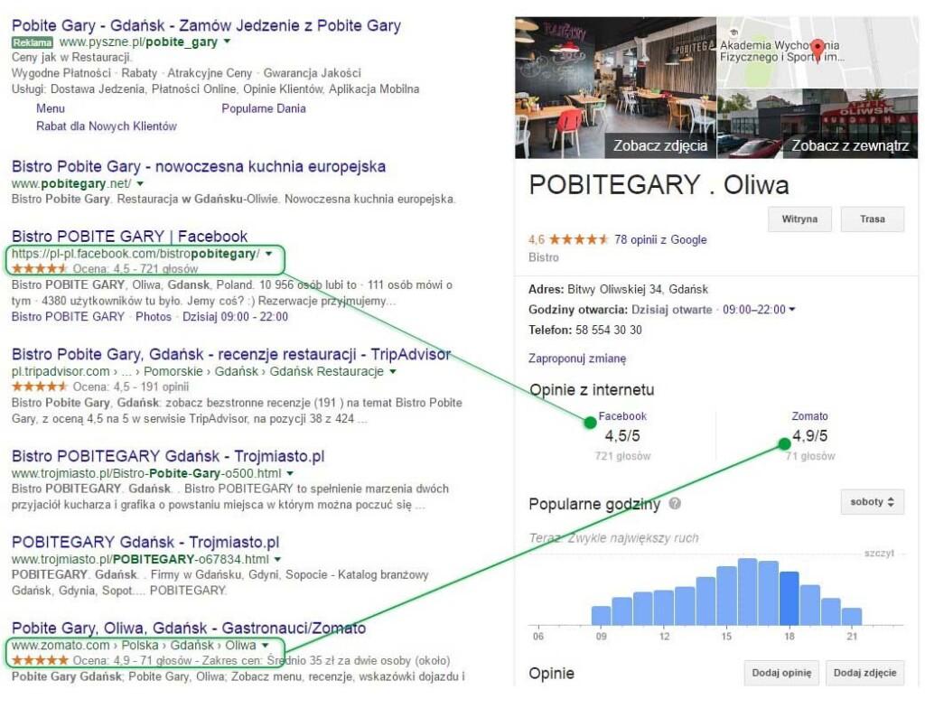 Opinie o firmach jeszcze bardziej widoczne w Google