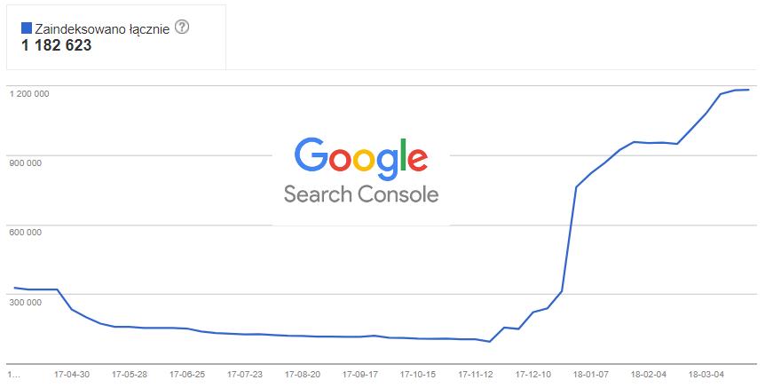 Nowa Google Search Console w praktyce – w końcu wiem do czego służą sitemapy