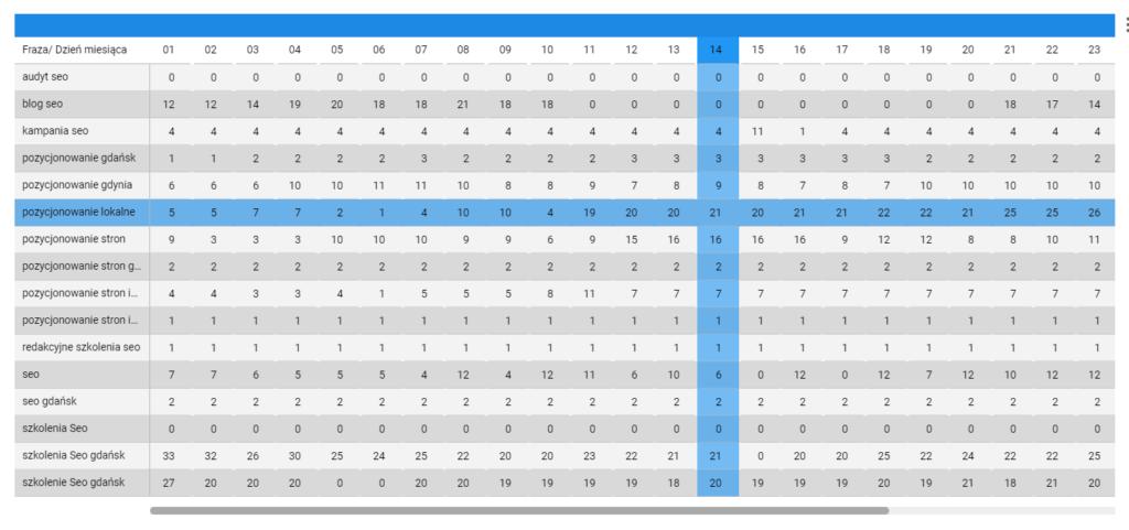 Raport pozycji ze Stat4Seo w Google Data Studio